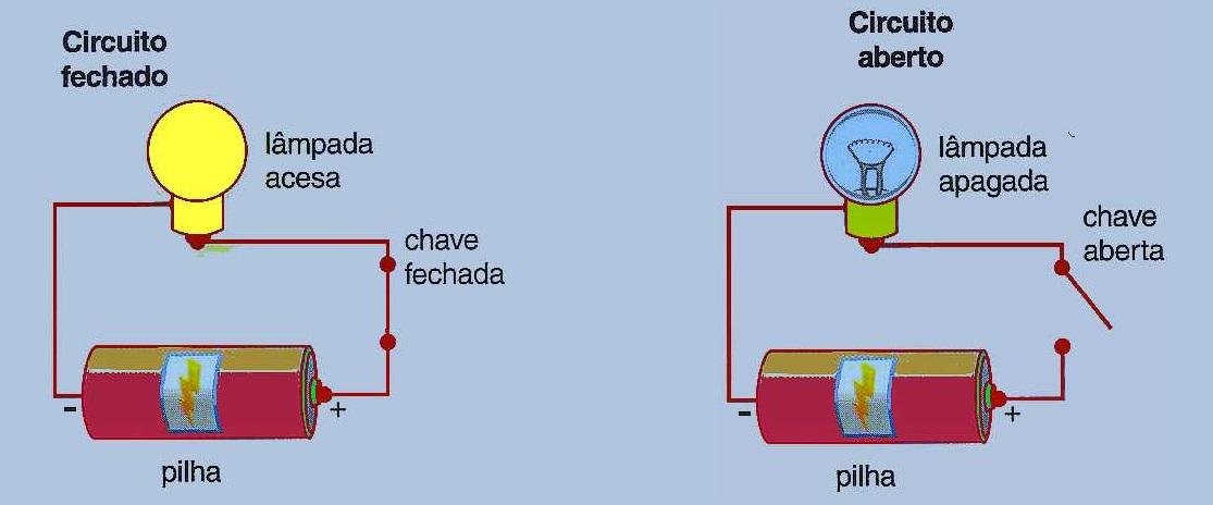 Grandezas elétricas - Circuito fechado e circuito aberto