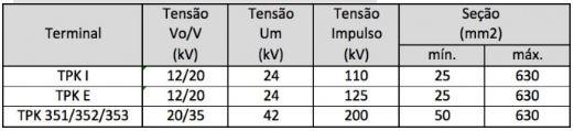 Tabela terminal polimérico TPK