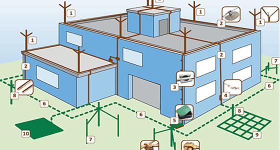 Sistema SPDA Para Raios