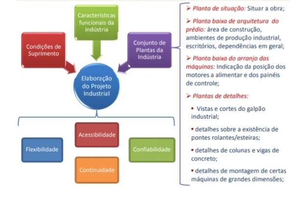 As etapas para Elaboração do Projeto Industrial